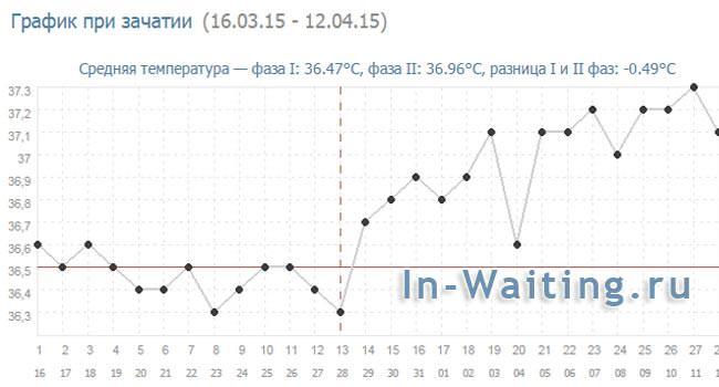 График БТ при зачатии