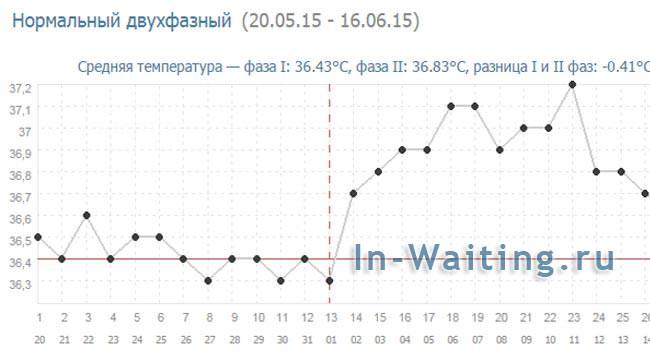 Нормальный график БТ