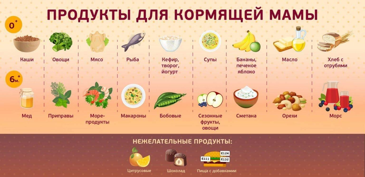 Организация питания после естественных, искусственных родов и в период лактации